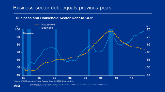 Business sector debt equals peak
