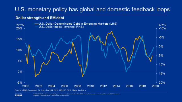 U.S. monetary policy has global and domestic feedback loops