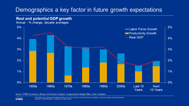 Demographics is a key factor in future growth expecations